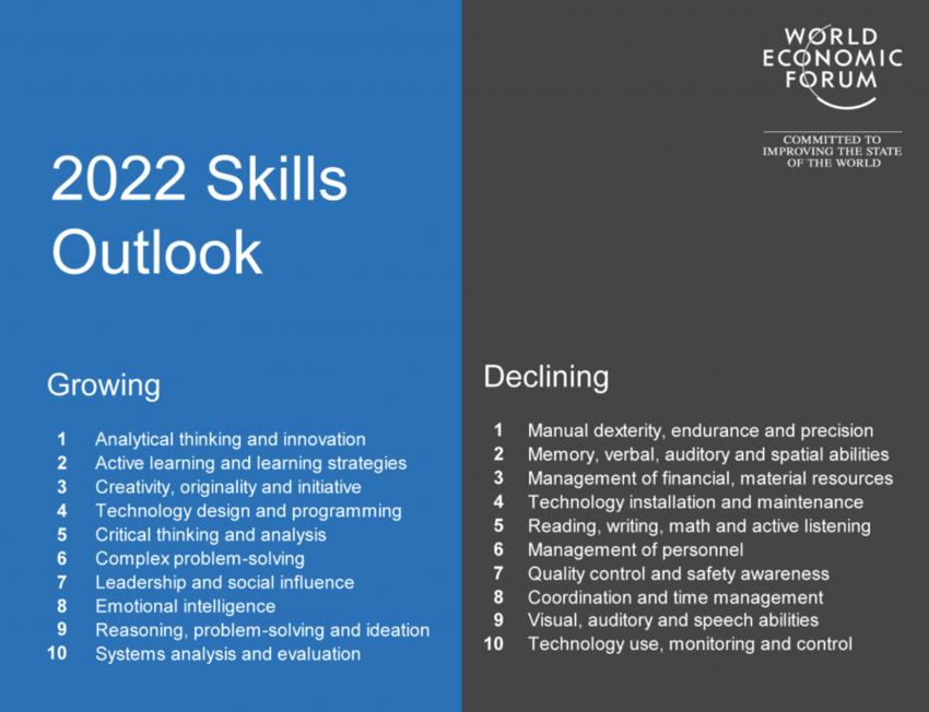 2022 Skills Outlook - World Economic Forum